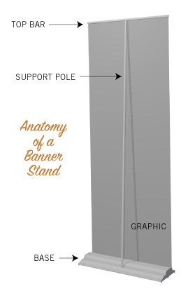 A diagram showing all the hardware components of a standard banner stand.