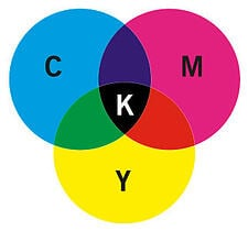 Cyan, magenta, yellow, black colour model