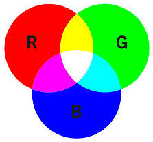 red, green, blue colour model